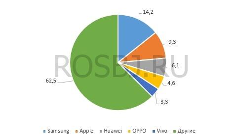 Самсунг опубликует новые детали фиаско Galaxy Note 7