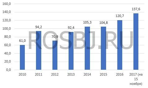 Намолот зерна в Российской Федерации  превысил 137 млн. тонн